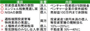 2014年上半期ファンド環境